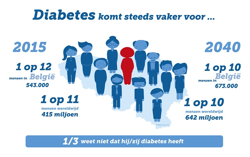 Dossier diabetes: HALT2Diabetes